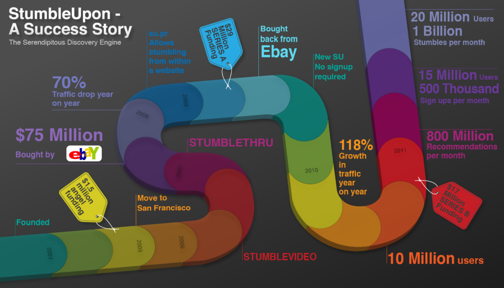 ebay compra StumbleUpon