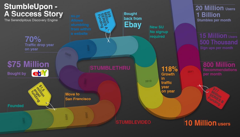 ebay compra StumbleUpon
